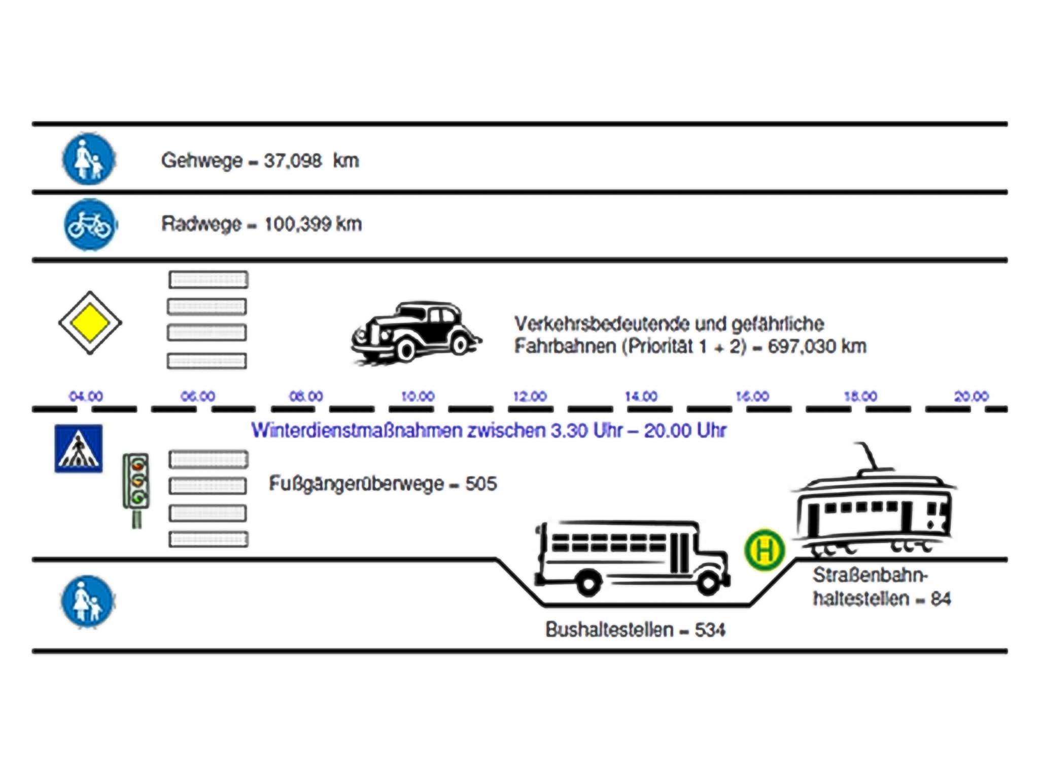 Die Winterdiensttätigkeiten der Stadt. Grafik: Stadt Würzburg
