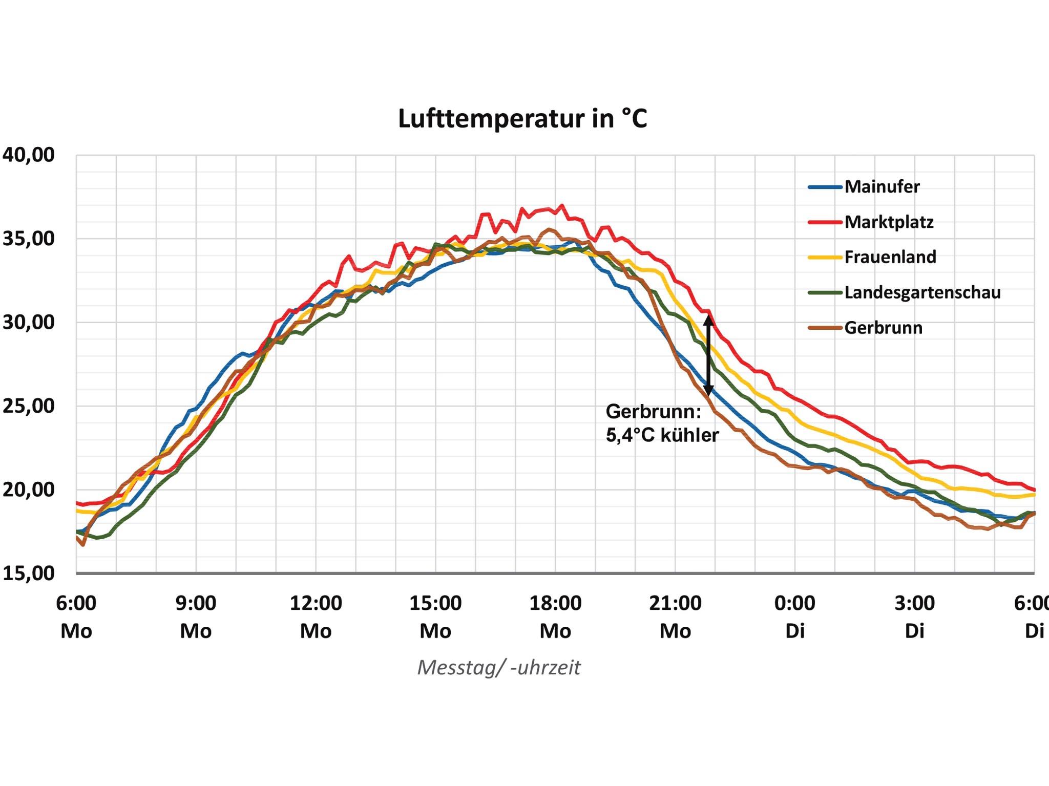 Der städtische Wärmeinseleffekt macht sich besonders am Abend bemerkbar. Hier wurden zwischen Innenstadt und Außenbereich Unterschiede von rund 5,4 Grad Celsius gemessen. Grafik: Christian Hartmann