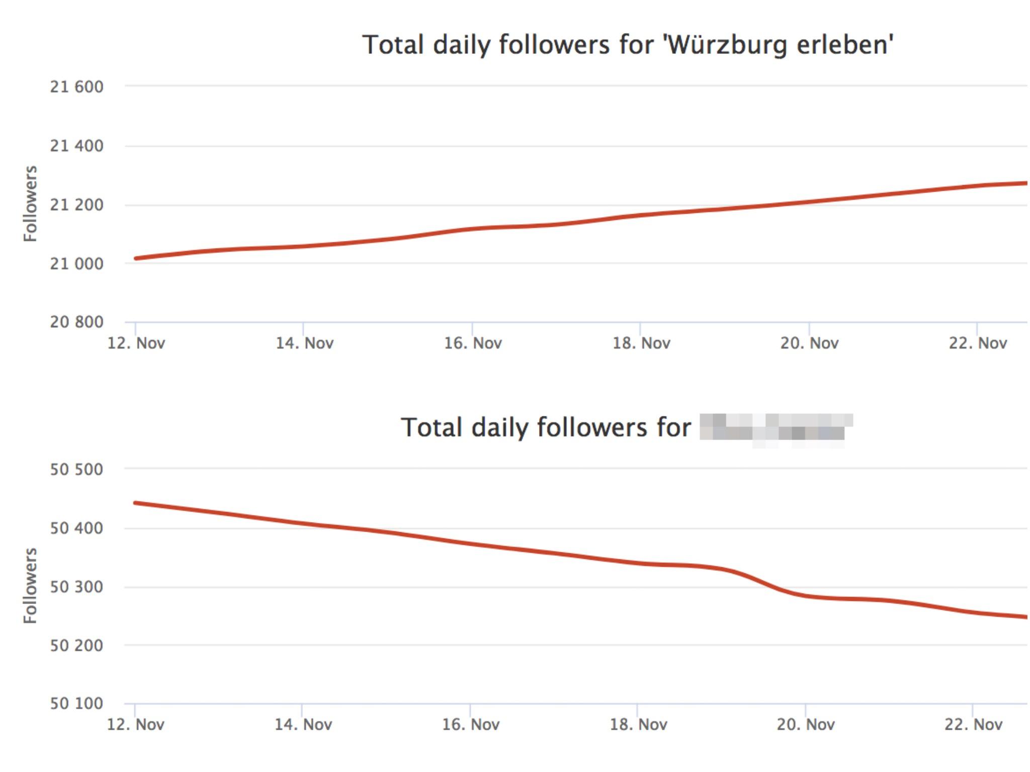 Wachstumskurve Fake-Profil im Vergleich zu Würzburglieben. Foto: Meliz Kaya