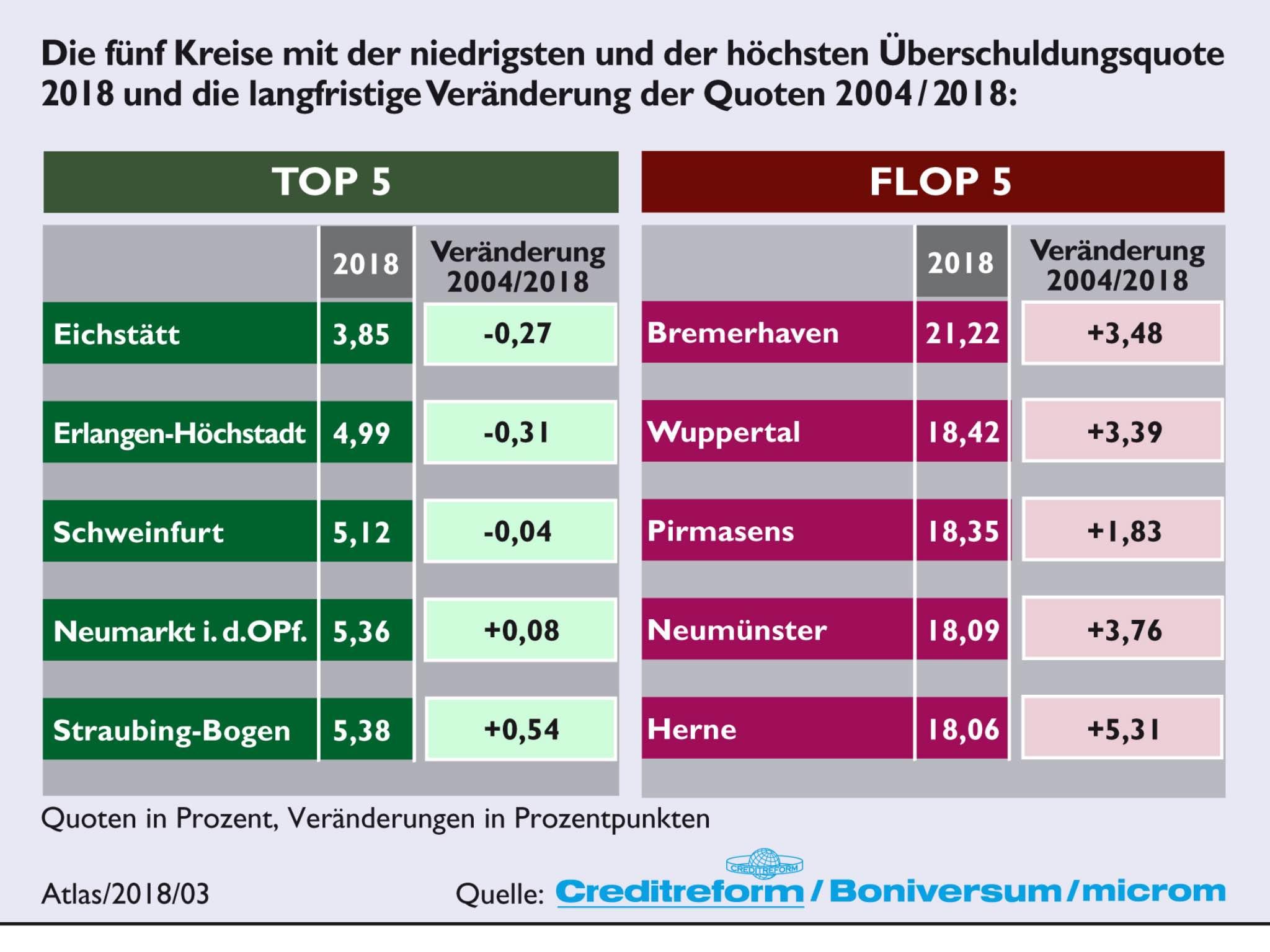 Der Kreis Schweinfurt ist unter den Top 5 der Schuldnerquoten nach Kreisen. Foto: Creditreform Boniversum GmbH.