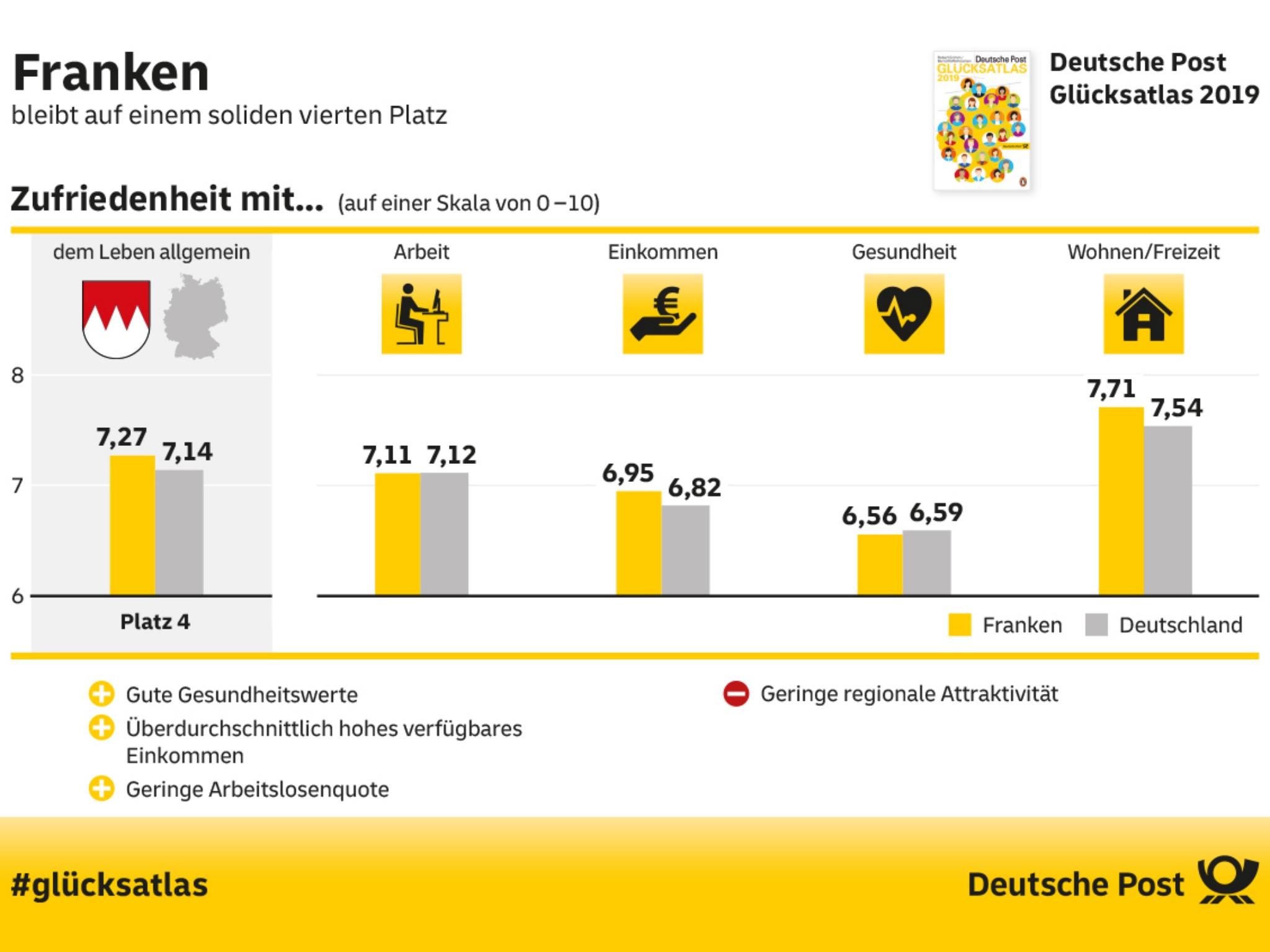 Franken belegt beim Glücksatlas 2019 Platz 4. Grafik: Deutsche Post Glücksatlas