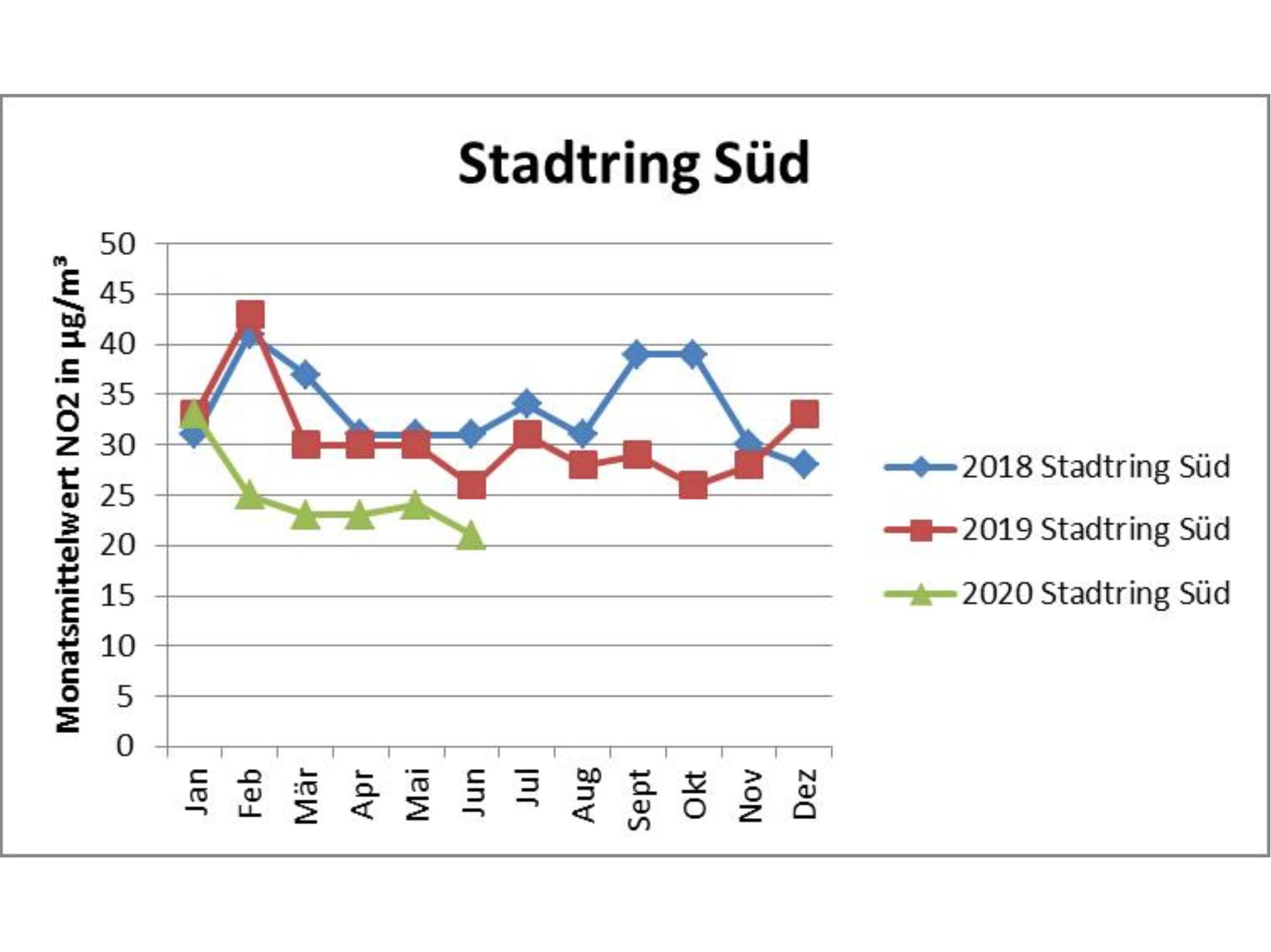 Verlauf der Monatsmittelwerte der Konzentrationen von Stickstoffdioxid vom Januar 2018 bis zum Juni 2020 an der Messstelle des Landesamtes für Umwelt am Stadtring Süd. Grafik: Stadt Würzburg