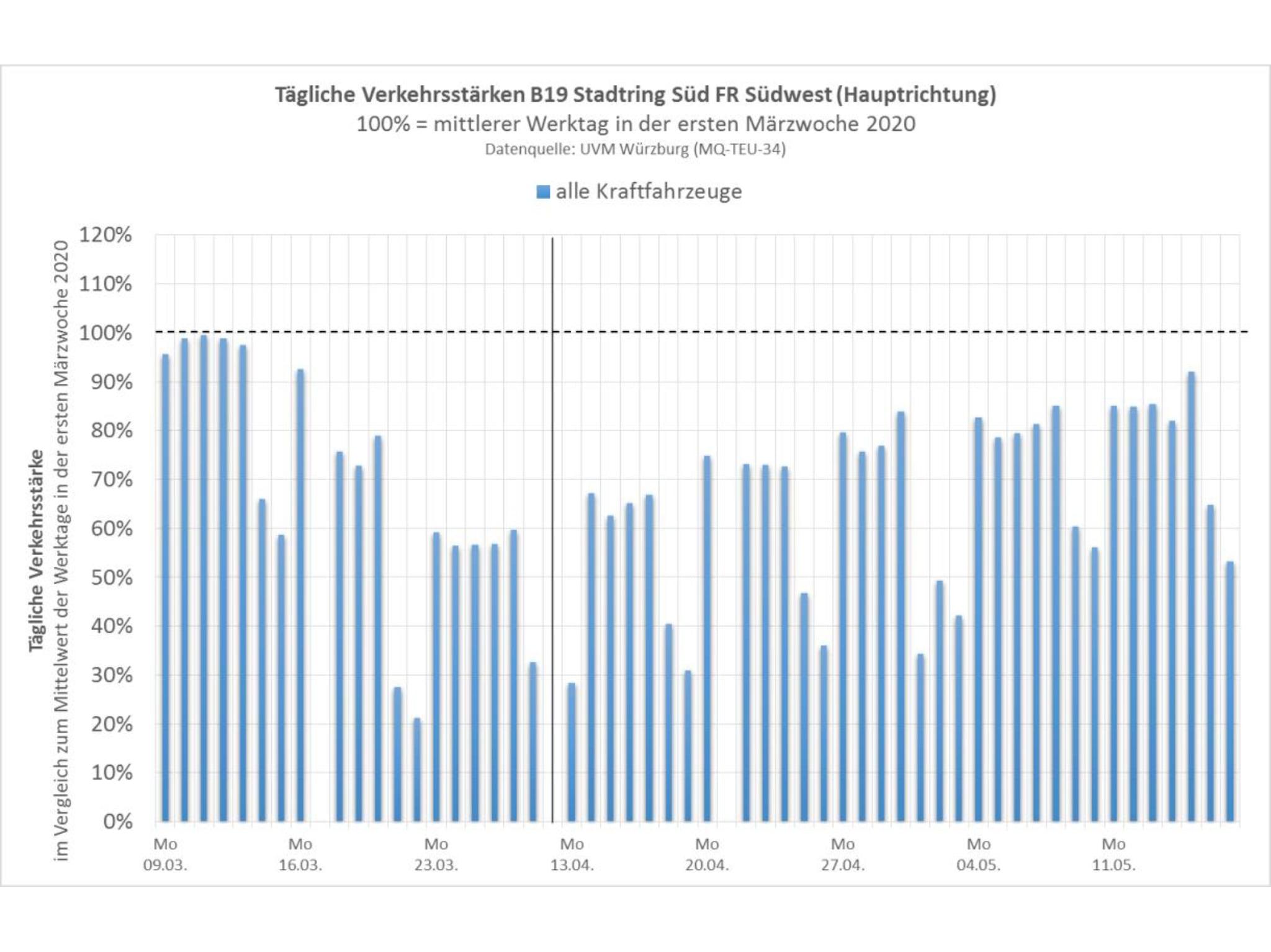 Südwest: Um den gesamten Zeitverlauf darstellen zu können, sind die Daten vom 27.03. bis zum 11.04. nicht gezeigt (lagen etwa auf dem Niveau der Vorwoche). Der 100%-Wert bezieht sich auf die mittlere Verkehrsstärke in den Werktagen der ersten Märzwoche. Grafik: Stadt Würzburg