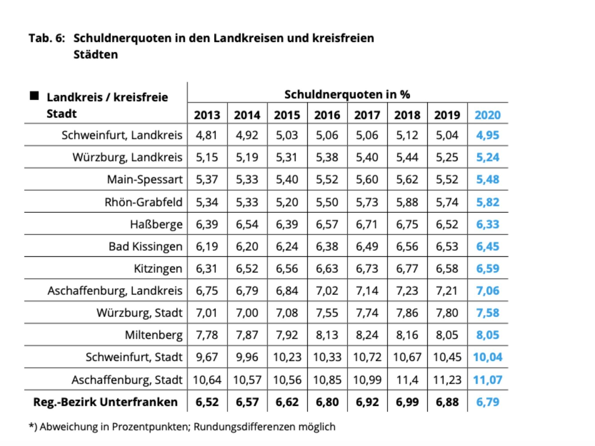 Schuldnerquoten in den Landkreisen und kreisfreien Städten. Grafik: Creditreform