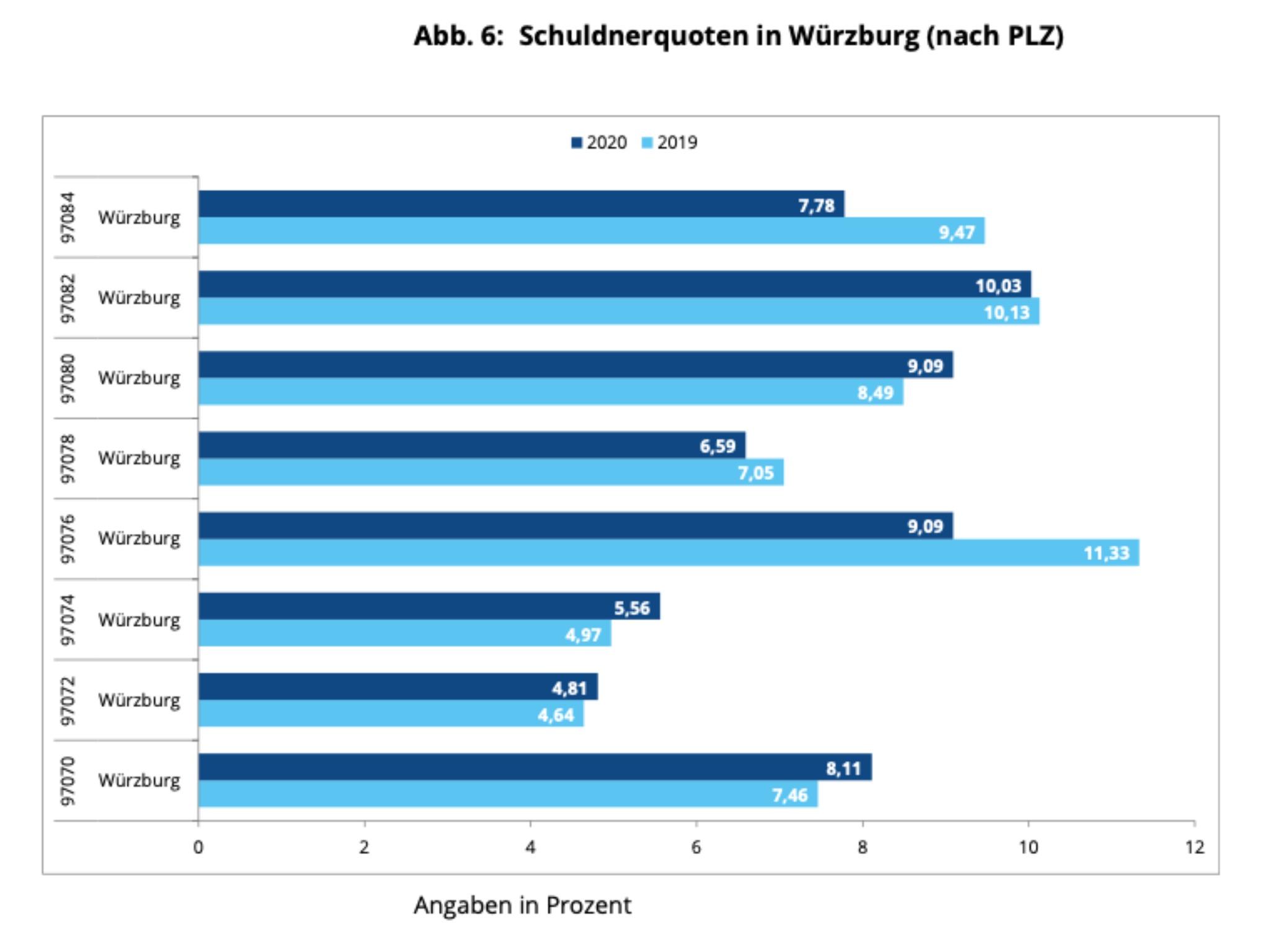 Schuldnerquote in Würzburg nach Postleitzahlen. Grafik: Creditreform