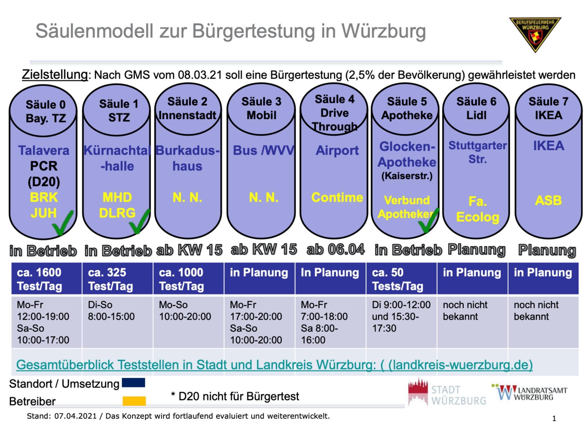 Die 8 Säulen Teststrategie in Würzburg. Grafik: Stadt Würzburg