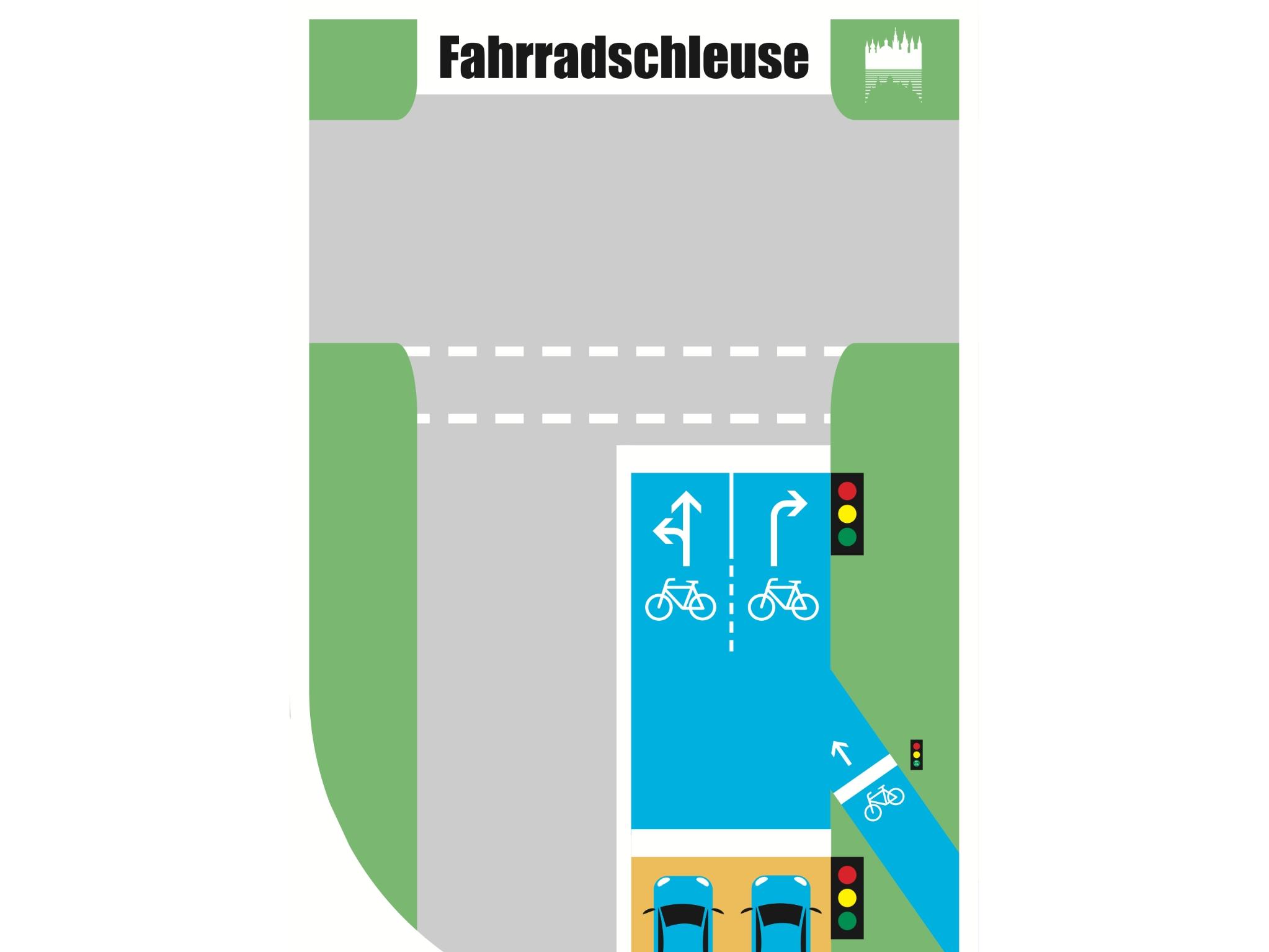 Funktion einer Fahrradschleuse. Grafik: Bae, Stadt Würzburg
